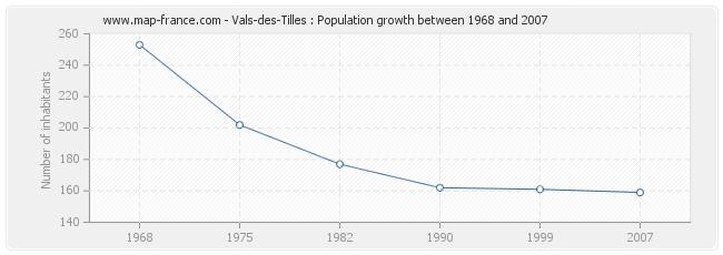 Population Vals-des-Tilles