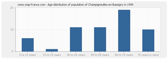 Age distribution of population of Champigneulles-en-Bassigny in 1999