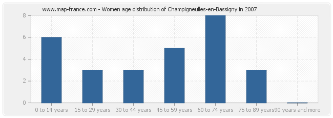 Women age distribution of Champigneulles-en-Bassigny in 2007
