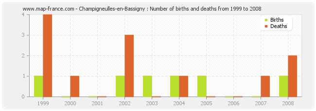 Champigneulles-en-Bassigny : Number of births and deaths from 1999 to 2008