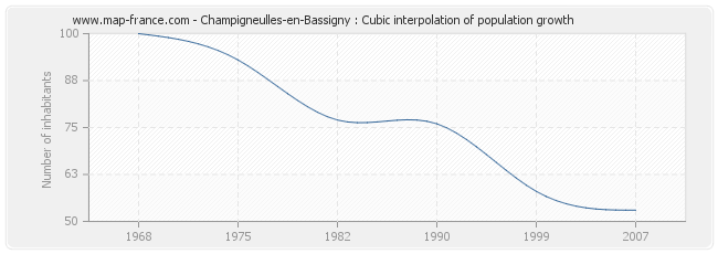 Champigneulles-en-Bassigny : Cubic interpolation of population growth