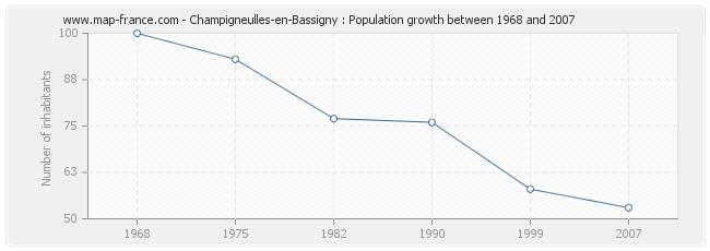 Population Champigneulles-en-Bassigny