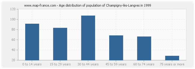 Age distribution of population of Champigny-lès-Langres in 1999