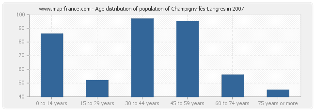 Age distribution of population of Champigny-lès-Langres in 2007