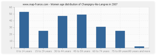 Women age distribution of Champigny-lès-Langres in 2007