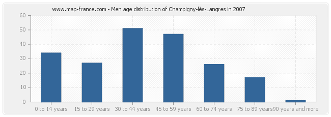 Men age distribution of Champigny-lès-Langres in 2007