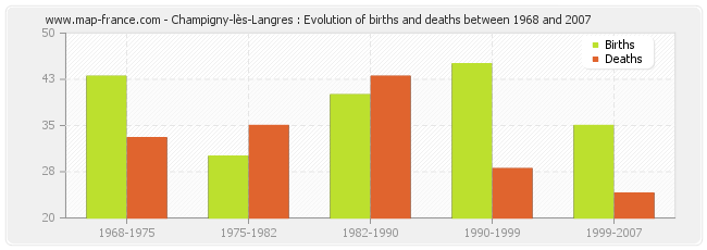 Champigny-lès-Langres : Evolution of births and deaths between 1968 and 2007