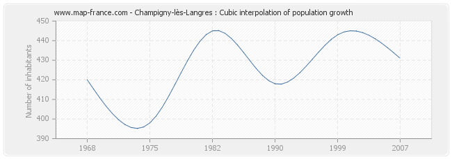 Champigny-lès-Langres : Cubic interpolation of population growth