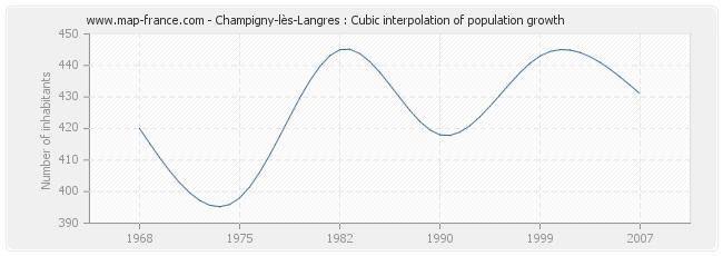 Champigny-lès-Langres : Cubic interpolation of population growth