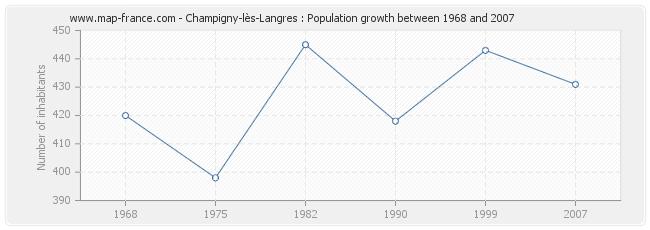 Population Champigny-lès-Langres