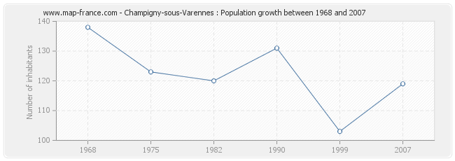Population Champigny-sous-Varennes