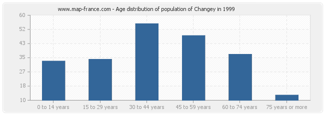Age distribution of population of Changey in 1999