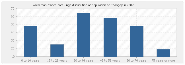Age distribution of population of Changey in 2007