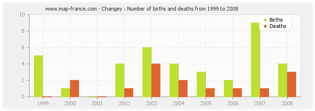 Changey : Number of births and deaths from 1999 to 2008