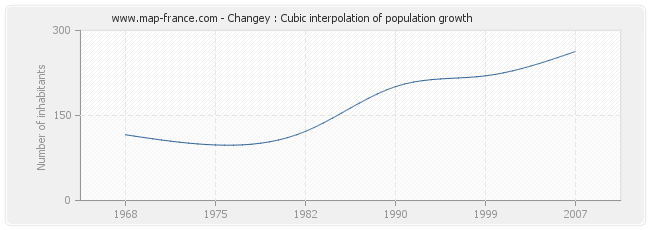 Changey : Cubic interpolation of population growth