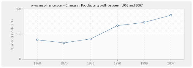 Population Changey