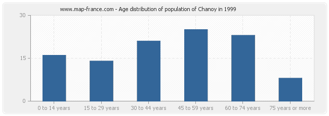 Age distribution of population of Chanoy in 1999