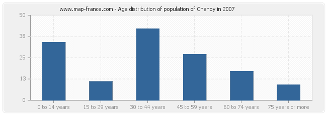 Age distribution of population of Chanoy in 2007