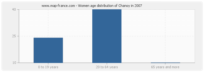 Women age distribution of Chanoy in 2007