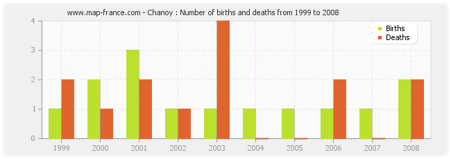 Chanoy : Number of births and deaths from 1999 to 2008