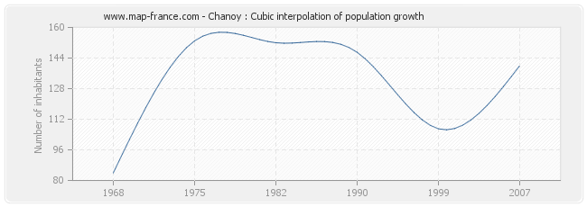 Chanoy : Cubic interpolation of population growth