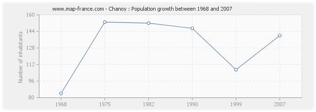 Population Chanoy