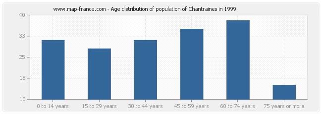 Age distribution of population of Chantraines in 1999