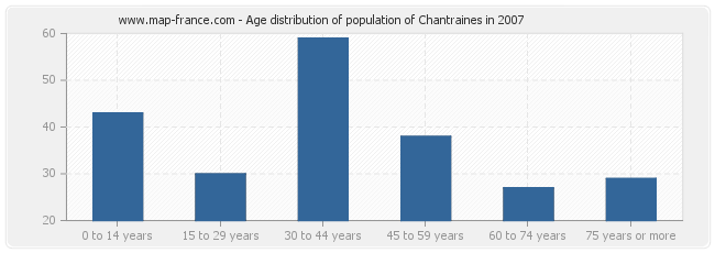 Age distribution of population of Chantraines in 2007
