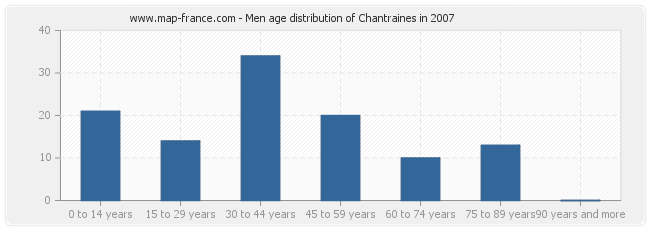 Men age distribution of Chantraines in 2007