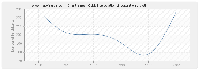Chantraines : Cubic interpolation of population growth