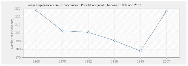 Population Chantraines