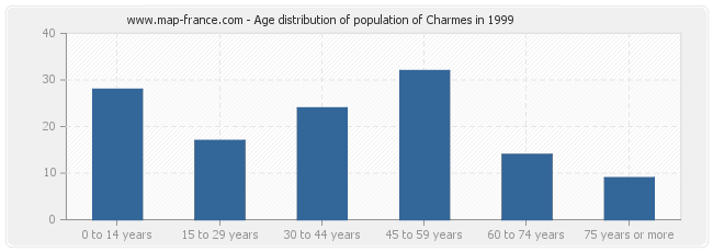 Age distribution of population of Charmes in 1999