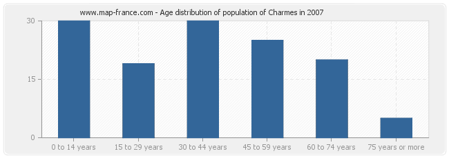 Age distribution of population of Charmes in 2007