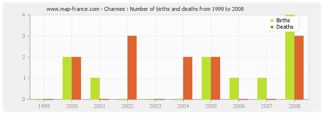 Charmes : Number of births and deaths from 1999 to 2008