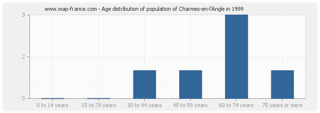 Age distribution of population of Charmes-en-l'Angle in 1999
