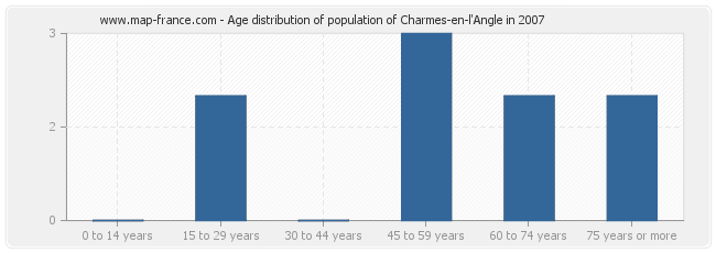 Age distribution of population of Charmes-en-l'Angle in 2007