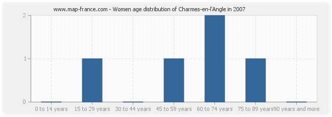 Women age distribution of Charmes-en-l'Angle in 2007
