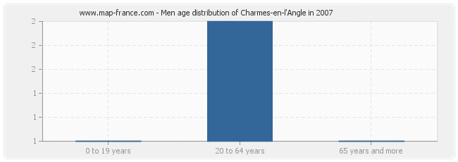 Men age distribution of Charmes-en-l'Angle in 2007