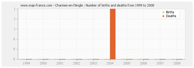 Charmes-en-l'Angle : Number of births and deaths from 1999 to 2008