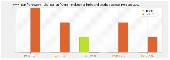 Charmes-en-l'Angle : Evolution of births and deaths between 1968 and 2007