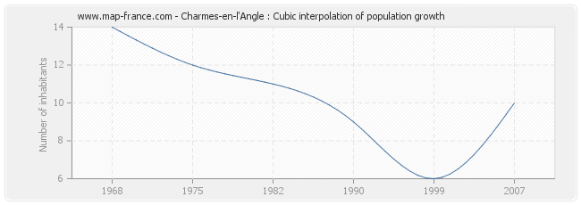 Charmes-en-l'Angle : Cubic interpolation of population growth