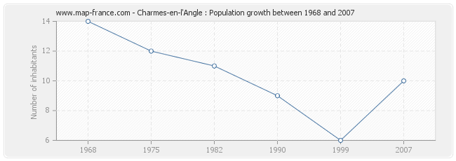 Population Charmes-en-l'Angle