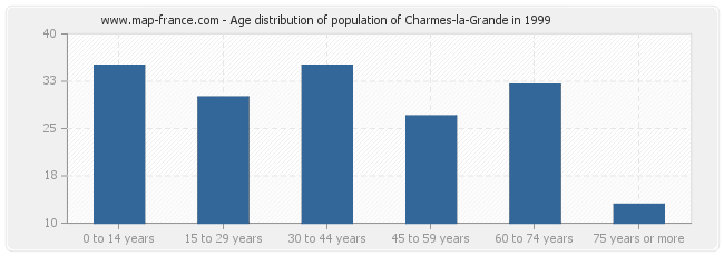 Age distribution of population of Charmes-la-Grande in 1999