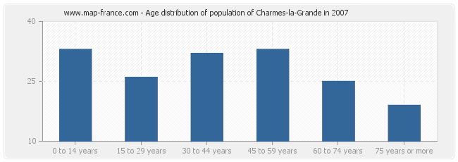 Age distribution of population of Charmes-la-Grande in 2007