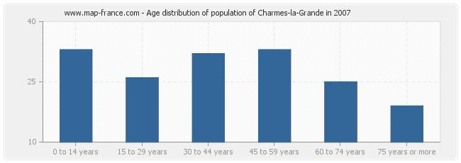 Age distribution of population of Charmes-la-Grande in 2007