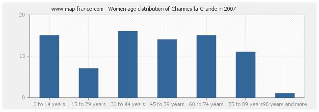 Women age distribution of Charmes-la-Grande in 2007