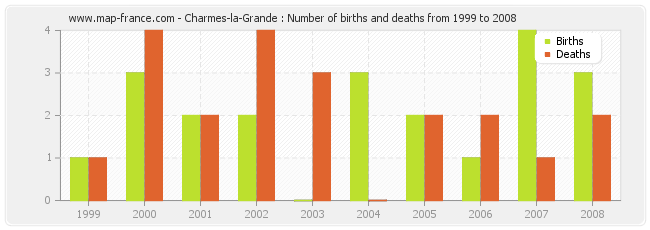 Charmes-la-Grande : Number of births and deaths from 1999 to 2008