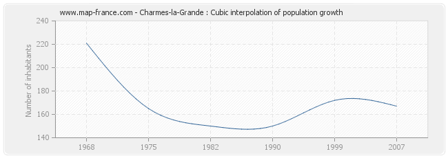 Charmes-la-Grande : Cubic interpolation of population growth