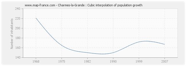 Charmes-la-Grande : Cubic interpolation of population growth