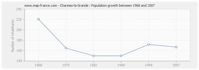 Population Charmes-la-Grande